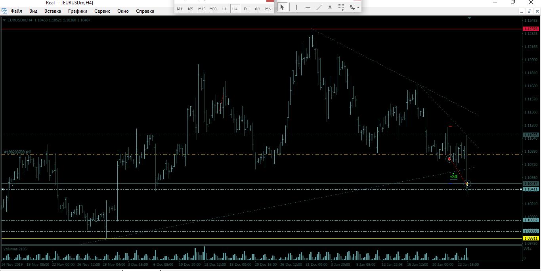 Продажа валютной пары евро/доллар (EUR/USD)