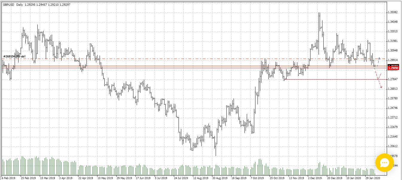 Продажа фунт/доллар (GBP/USD). Агрессивная сделка на окончание коррекции